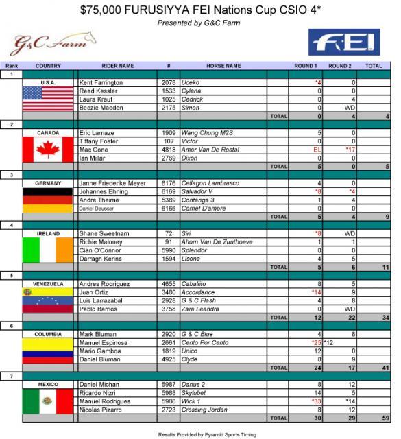 Team USA Standings