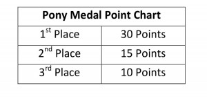 To qualify for the USEF Pony Medal, a rider must earn a minimum of 30 points, which are awarded according to the point chart above.